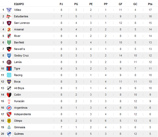 Tabla de posiciones Torneo Apertura 2010 - Ver Independiente vs Racing ...