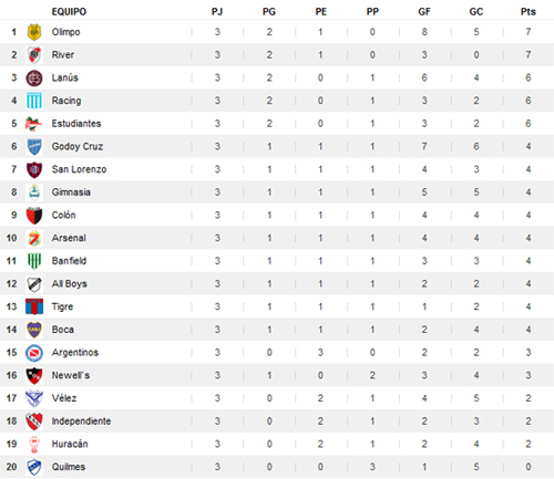 Pics Photos - Tabla De Posiciones
